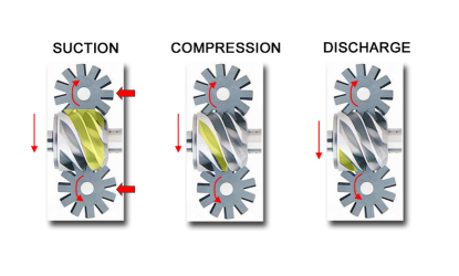 view of a screw compressor parts and showing the motions of the parts for suction, compression and discharge.